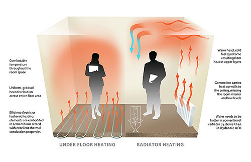 electric vs water underfloor heating